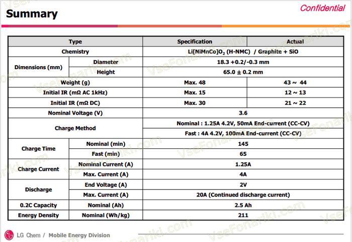 Характеристики 2 аккумулятора LG ICR18650HE4 20A 2500mAh