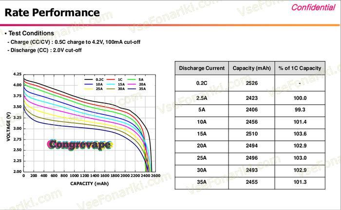Характеристики 5 аккумулятора LG ICR18650HE4 20A 2500mAh