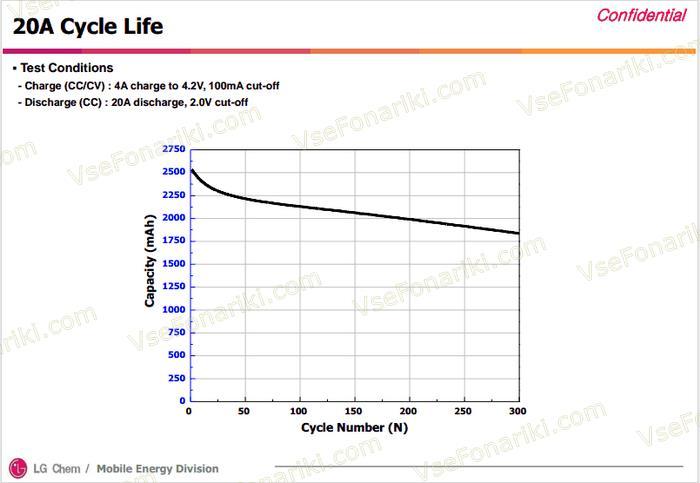 Характеристики 3 аккумулятора LG ICR18650HE4 20A 2500mAh